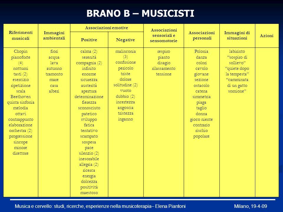 BRANO B – MUSICISTI Riferimenti musicali Immagini ambientali
