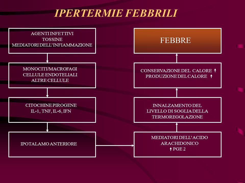 IPERTERMIE FEBBRILI FEBBRE AGENTI INFETTIVI TOSSINE