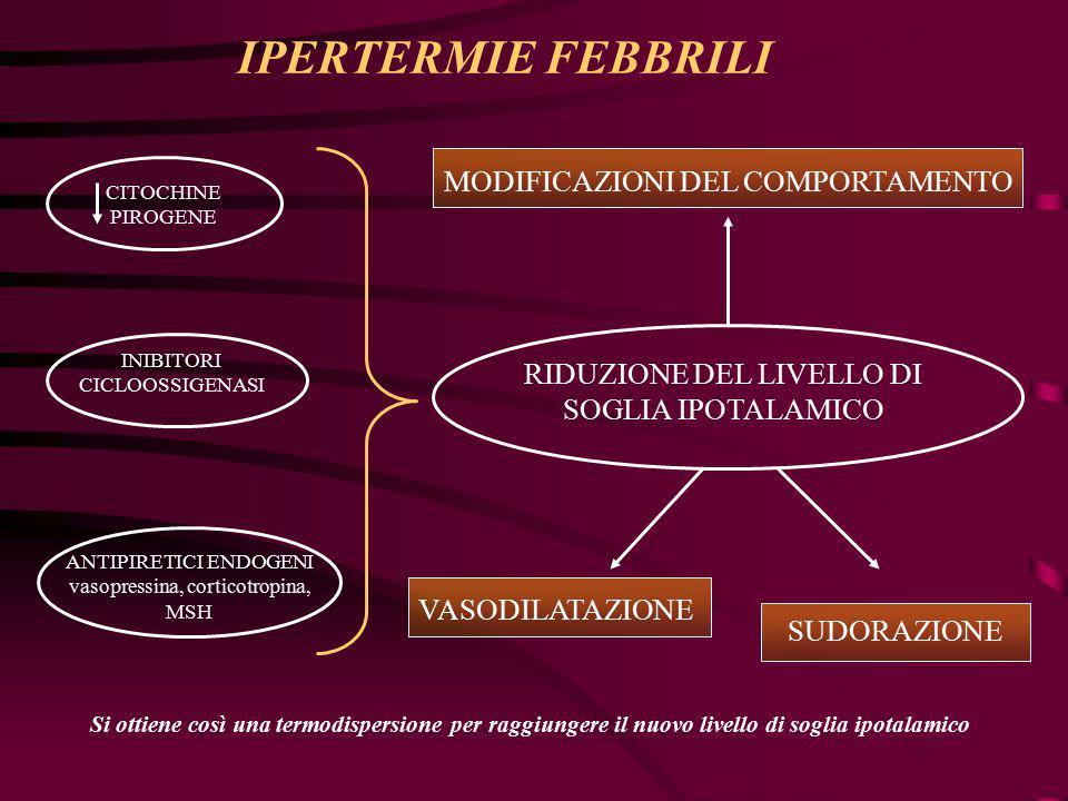 IPERTERMIE FEBBRILI MODIFICAZIONI DEL COMPORTAMENTO