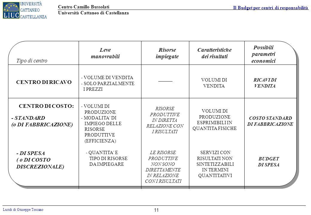 Possibili parametri economici Leve manovrabili Risorse impiegate