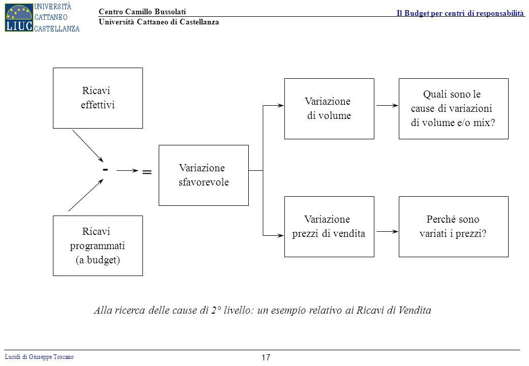 - = Ricavi effettivi Variazione di volume Quali sono le