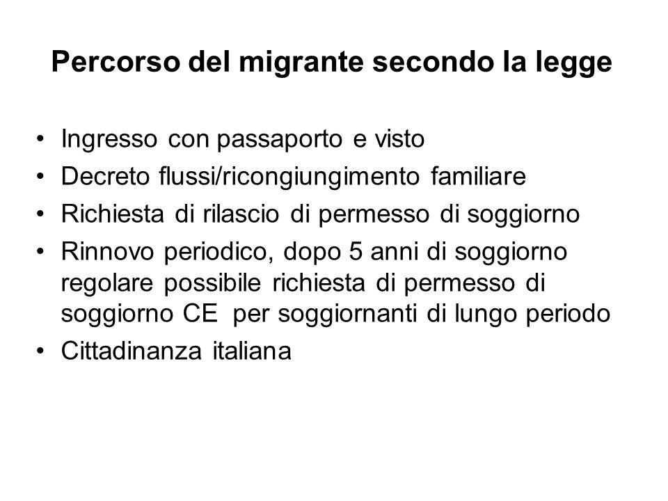 Percorso del migrante secondo la legge
