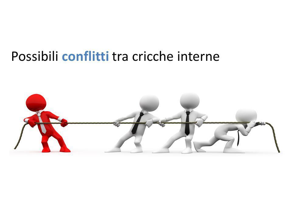 Possibili conflitti tra cricche interne