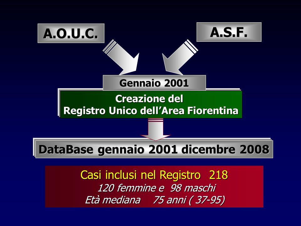 Creazione del Registro Unico dell'Area Fiorentina