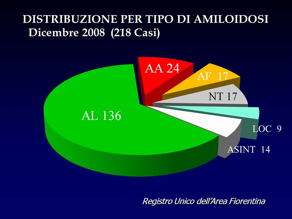 DISTRIBUZIONE PER TIPO DI AMILOIDOSI Dicembre 2008 (218 Casi)