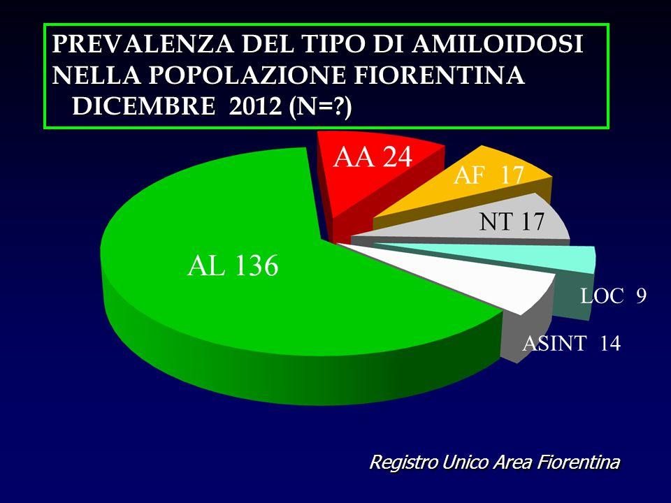 PREVALENZA DEL TIPO DI AMILOIDOSI NELLA POPOLAZIONE FIORENTINA