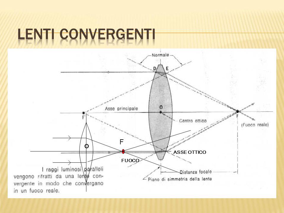 Lenti Convergenti FUOCO. O. ASSE OTTICO. F.