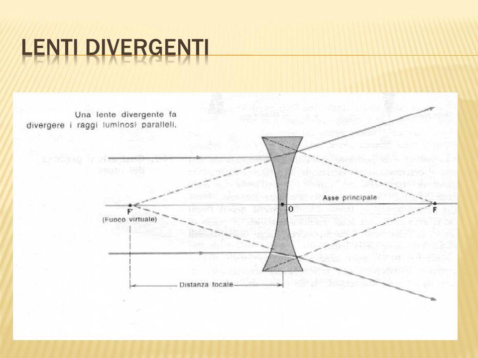 Lenti Divergenti
