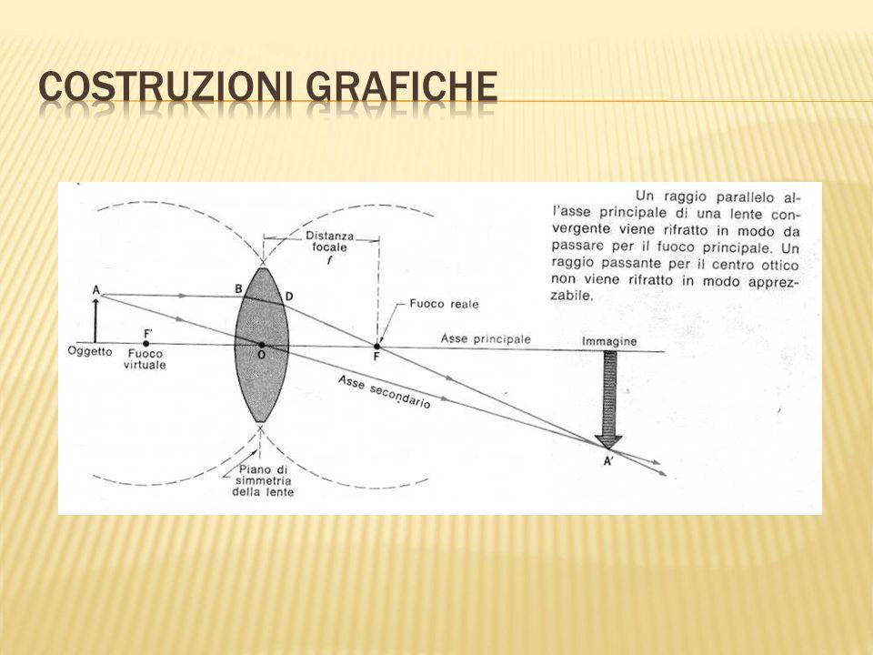 Costruzioni grafiche