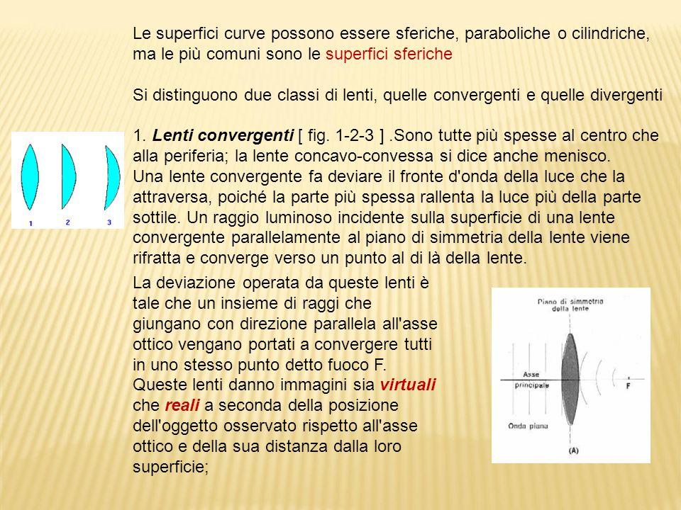 Le superfici curve possono essere sferiche, paraboliche o cilindriche, ma le più comuni sono le superfici sferiche