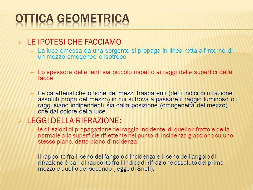 Ottica Geometrica LE IPOTESI CHE FACCIAMO LEGGI DELLA RIFRAZIONE: