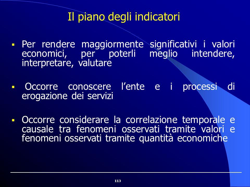 Il piano degli indicatori