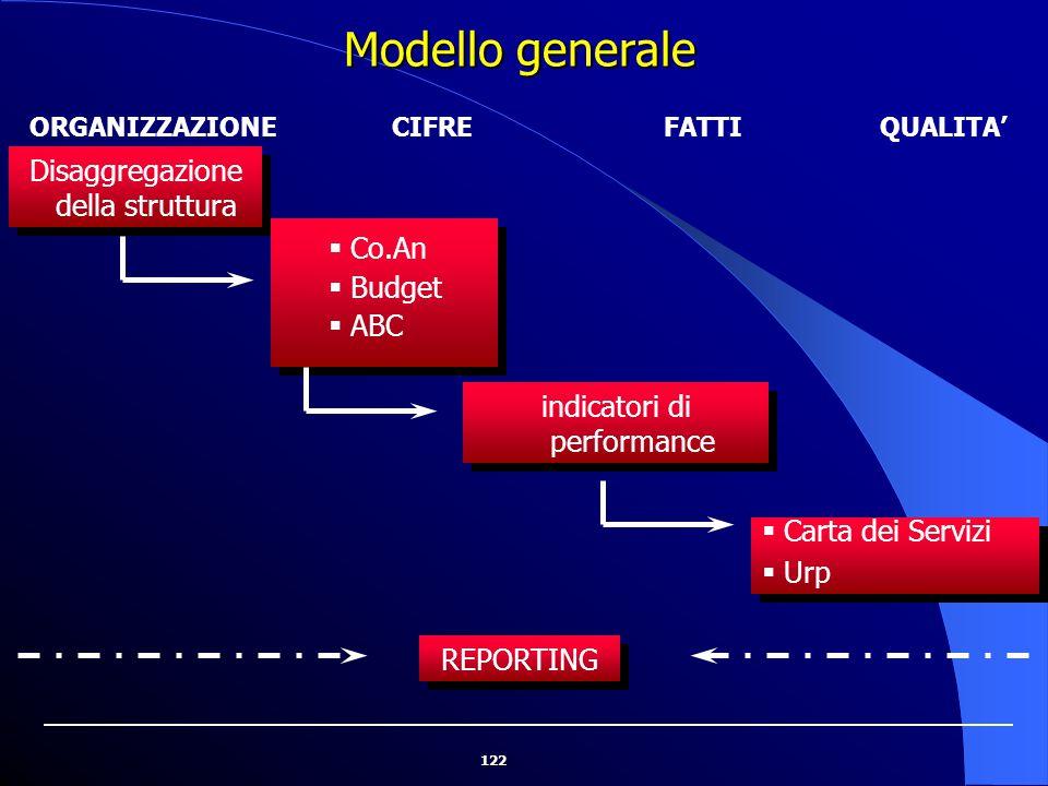 Modello generale Disaggregazione della struttura Co.An Budget ABC
