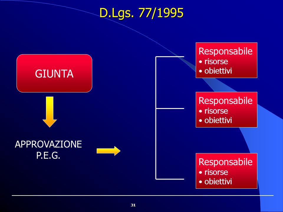 D.Lgs. 77/1995 GIUNTA Responsabile Responsabile APPROVAZIONE P.E.G.