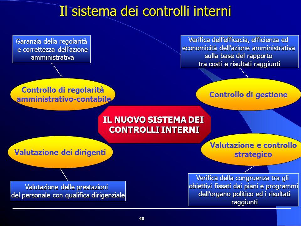Il sistema dei controlli interni
