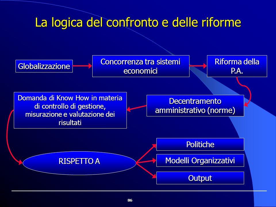 La logica del confronto e delle riforme