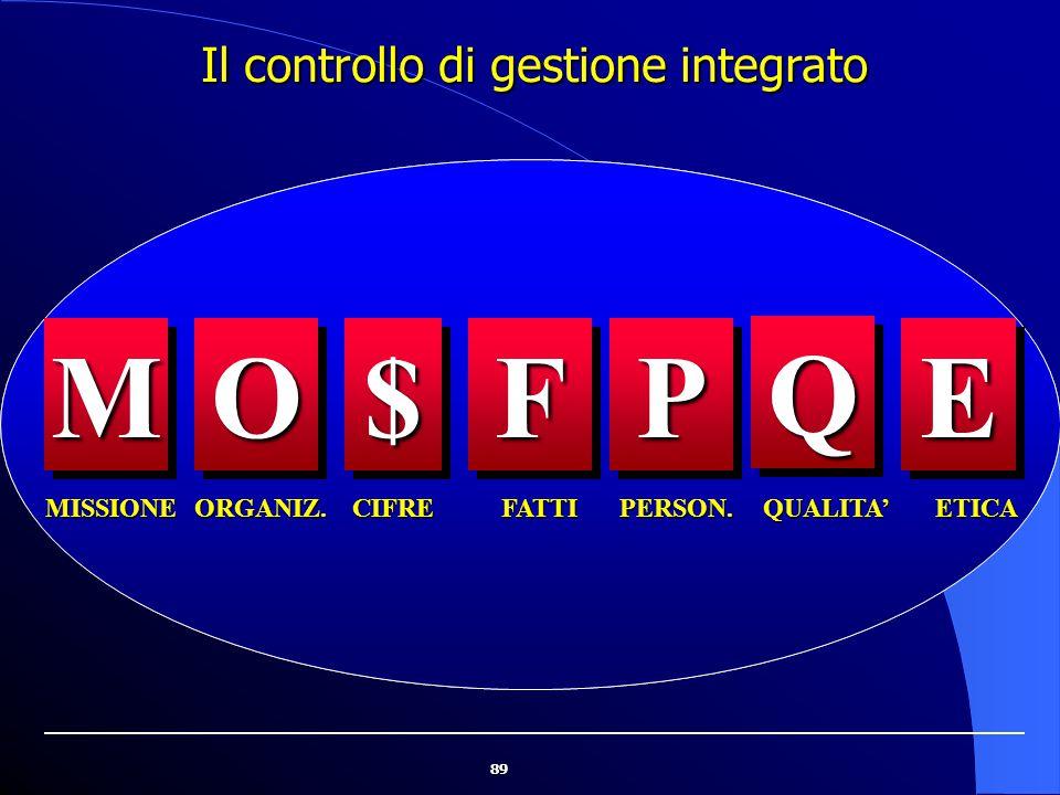 Il controllo di gestione integrato