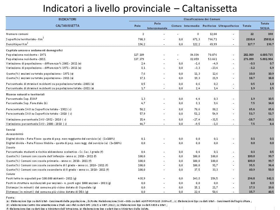 Indicatori a livello provinciale – Caltanissetta