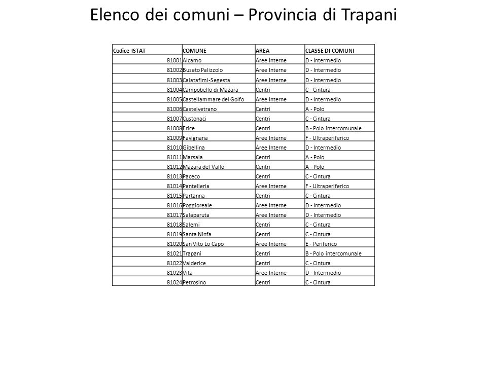 Elenco dei comuni – Provincia di Trapani