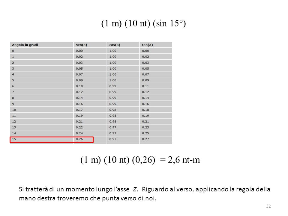 (1 m) (10 nt) (sin 15°) (1 m) (10 nt) (0,26) = 2,6 nt-m