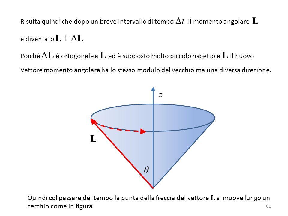 Risulta quindi che dopo un breve intervallo di tempo Δt il momento angolare L