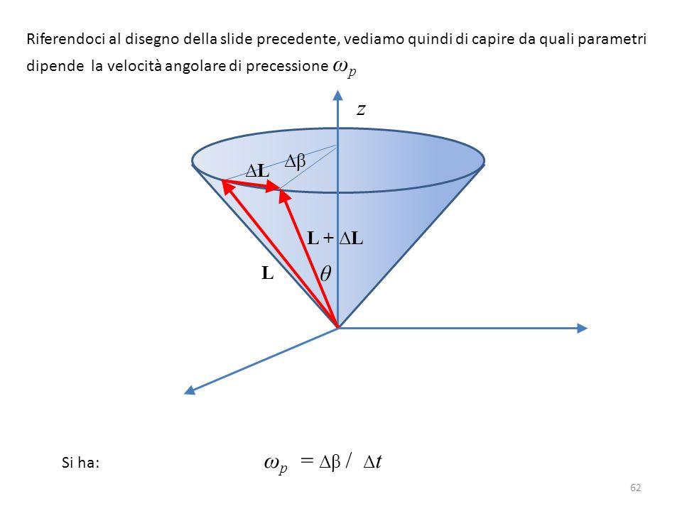 Riferendoci al disegno della slide precedente, vediamo quindi di capire da quali parametri