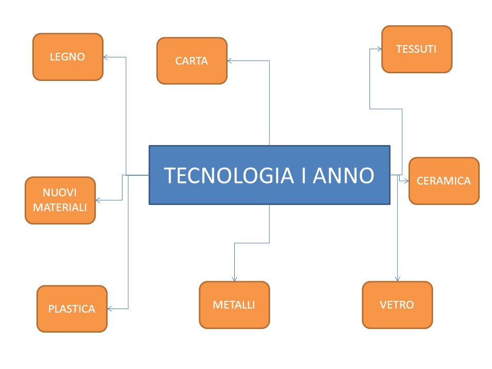 TECNOLOGIA I ANNO TESSUTI LEGNO CARTA CERAMICA NUOVI MATERIALI METALLI