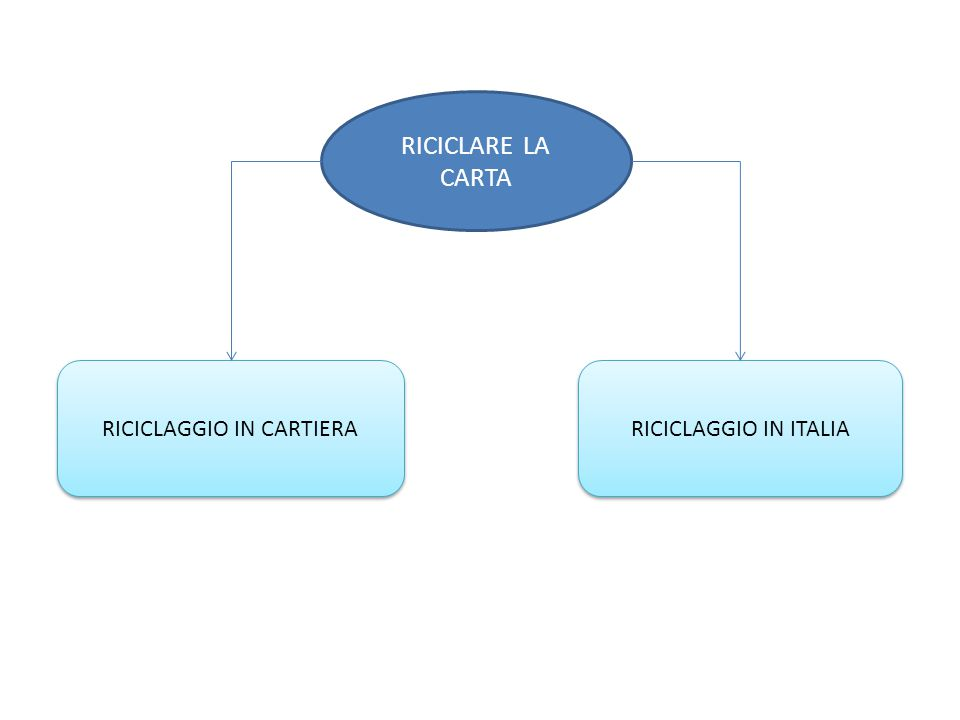 RICICLAGGIO IN CARTIERA