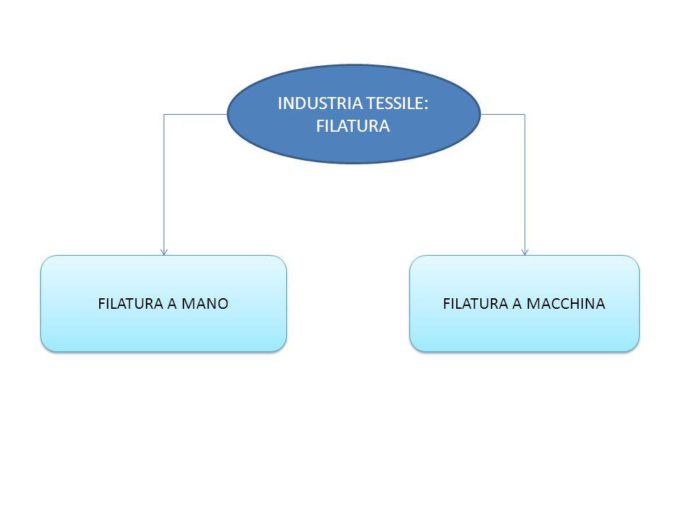 INDUSTRIA TESSILE: FILATURA