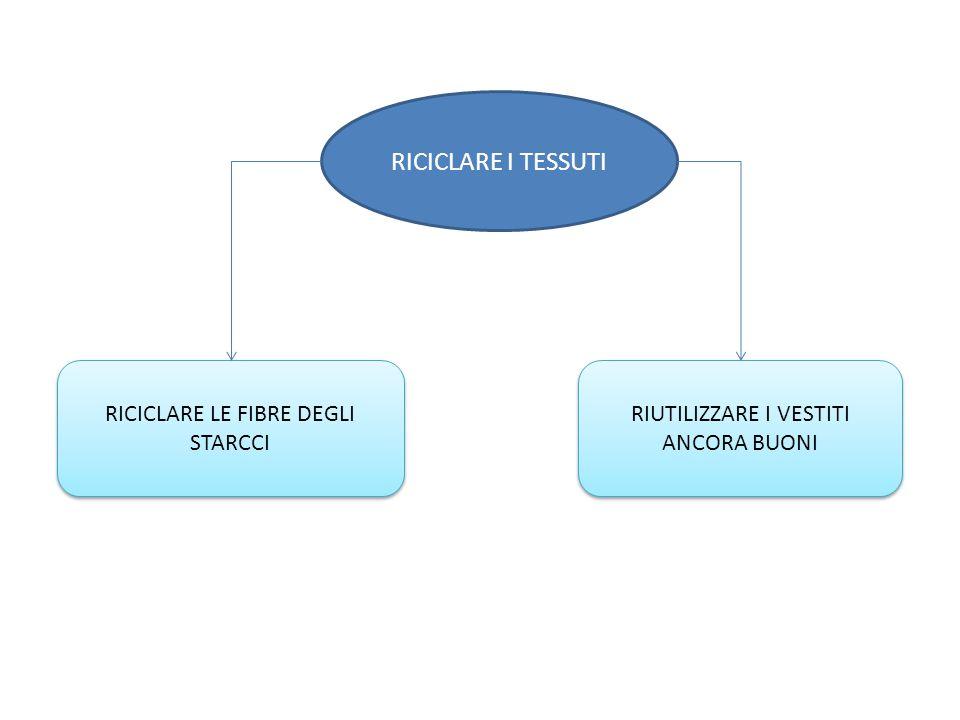 RICICLARE I TESSUTI RICICLARE LE FIBRE DEGLI STARCCI
