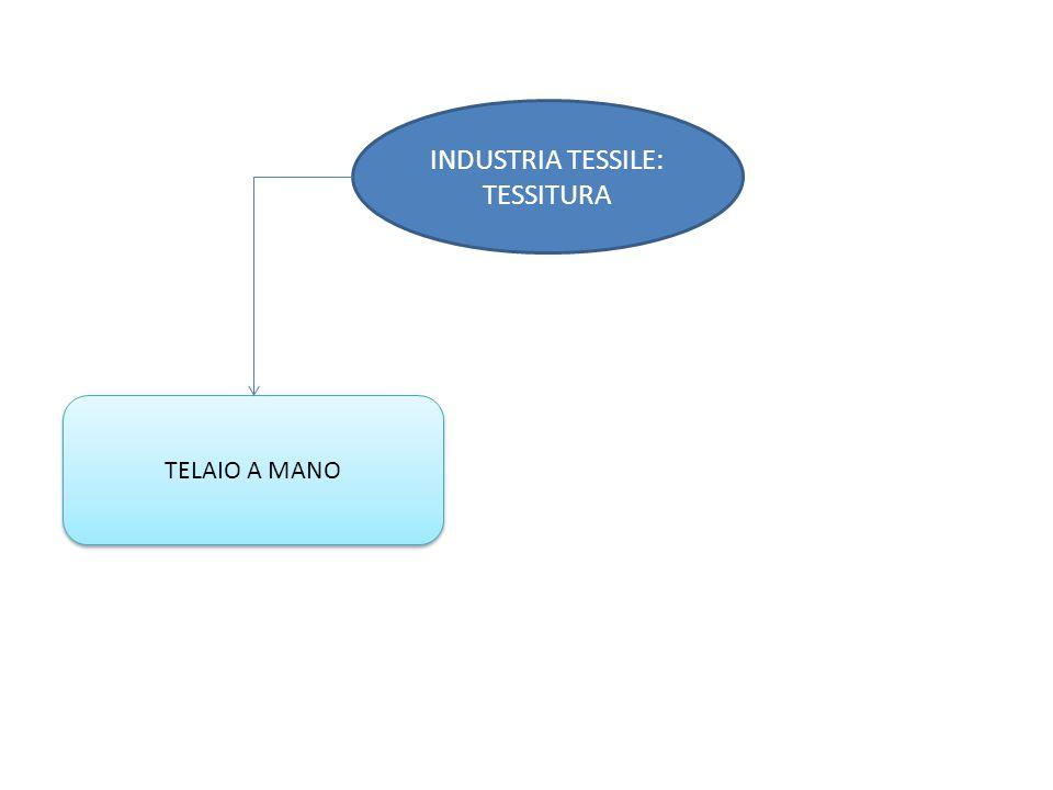INDUSTRIA TESSILE: TESSITURA