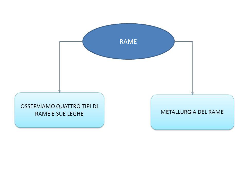 OSSERVIAMO QUATTRO TIPI DI RAME E SUE LEGHE