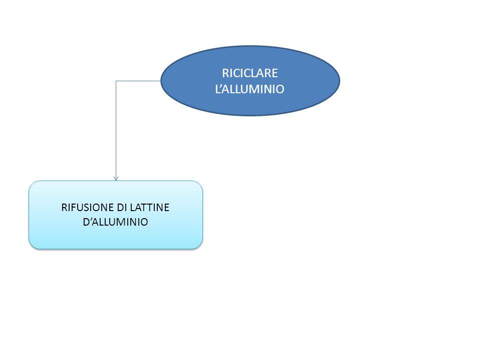 RICICLARE L'ALLUMINIO
