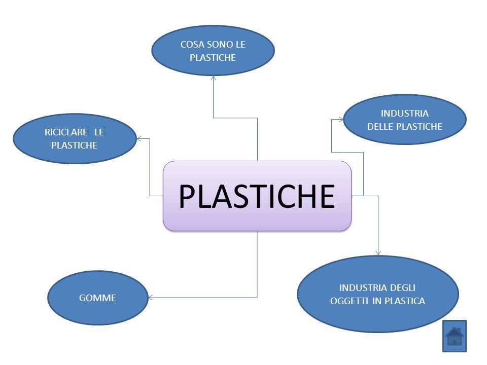 PLASTICHE COSA SONO LE PLASTICHE INDUSTRIA DELLE PLASTICHE