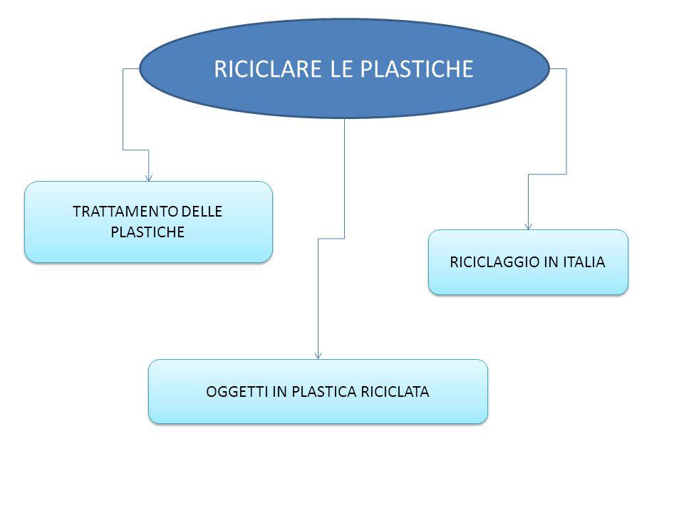 RICICLARE LE PLASTICHE