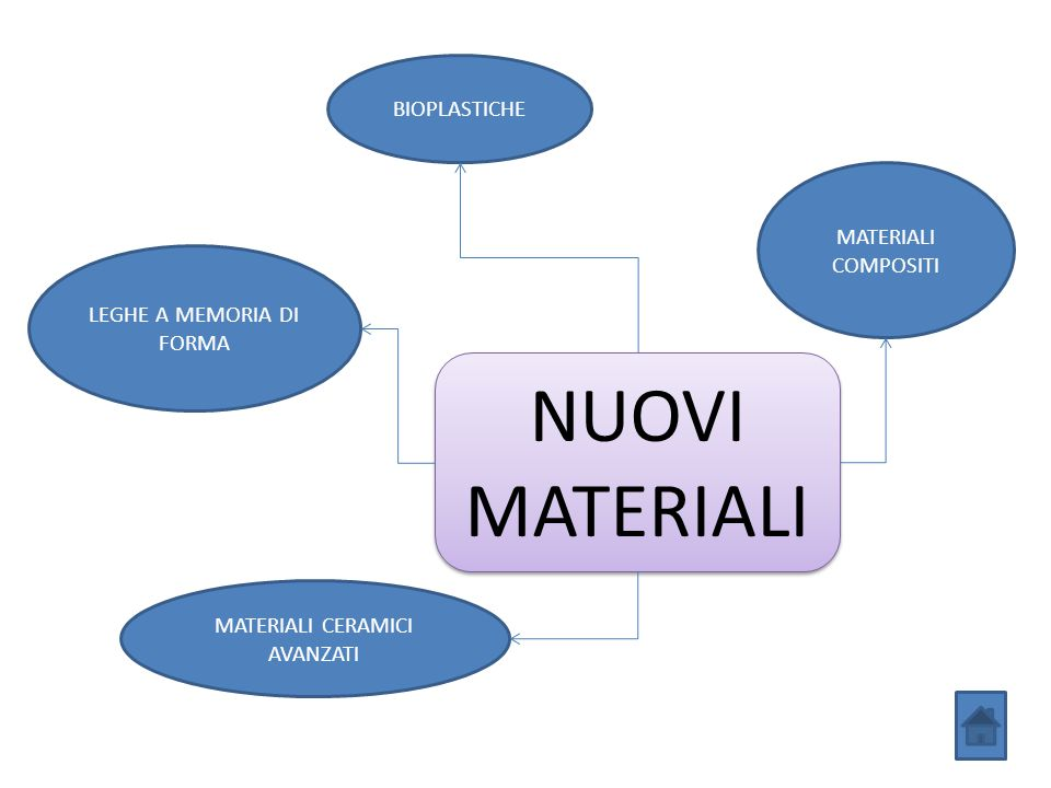 NUOVI MATERIALI BIOPLASTICHE MATERIALI COMPOSITI