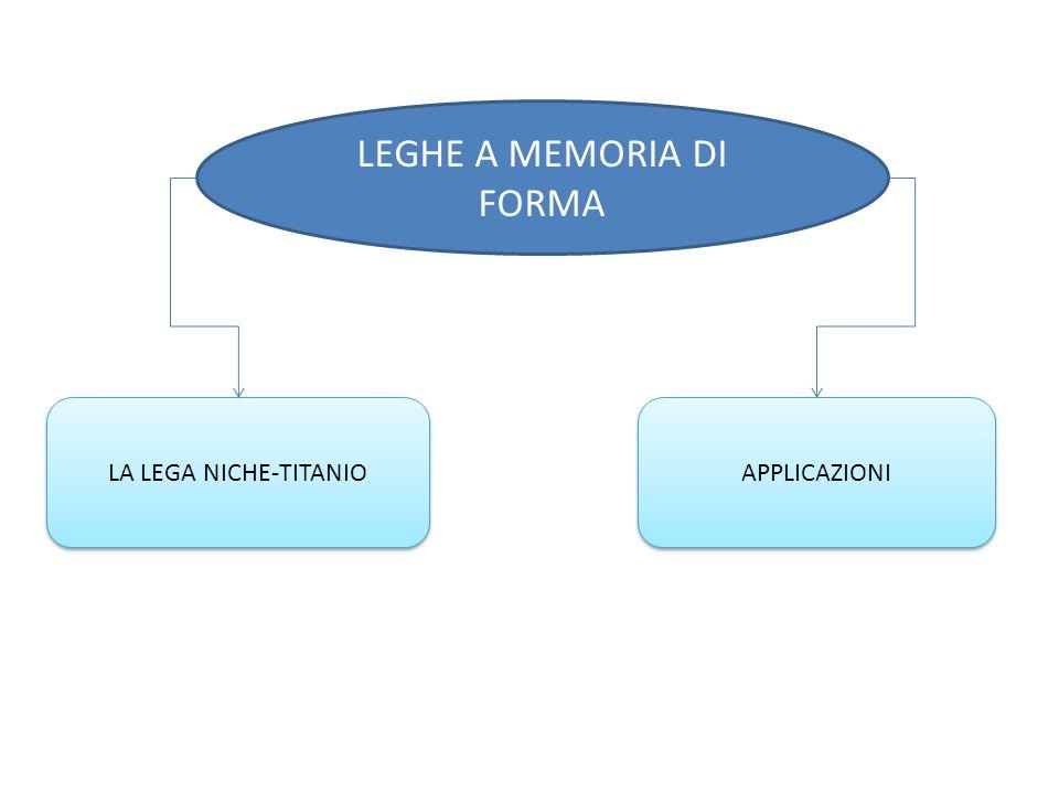 LEGHE A MEMORIA DI FORMA