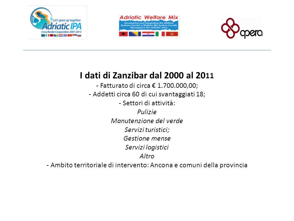 I dati di Zanzibar dal 2000 al 2011 - Fatturato di circa € 1. 700