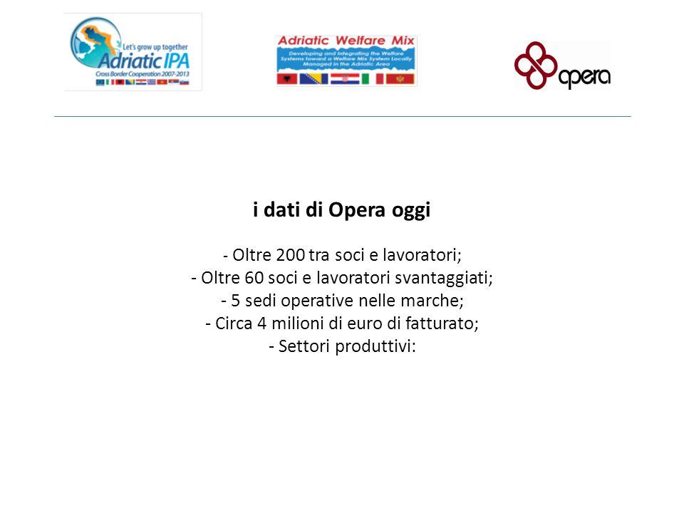 i dati di Opera oggi - Oltre 200 tra soci e lavoratori; - Oltre 60 soci e lavoratori svantaggiati; - 5 sedi operative nelle marche; - Circa 4 milioni di euro di fatturato; - Settori produttivi:
