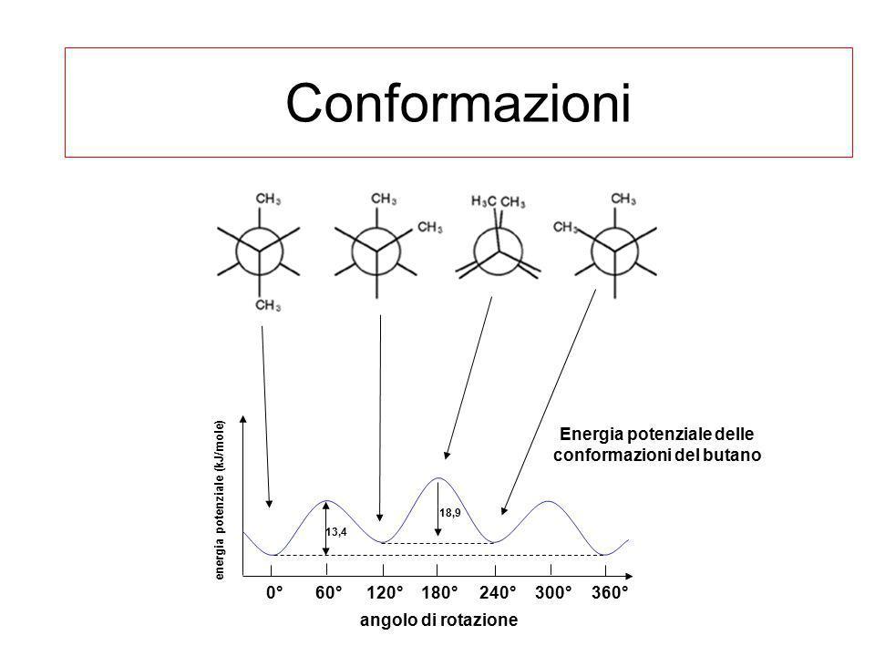 Energia potenziale delle conformazioni del butano