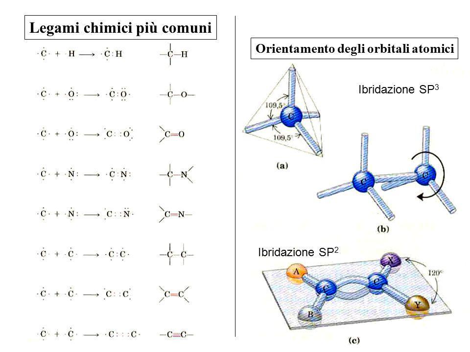 Legami chimici più comuni