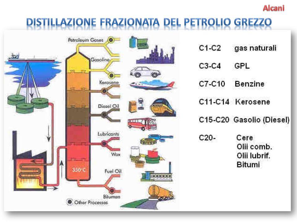 Distillazione frazionata del petrolio grezzo