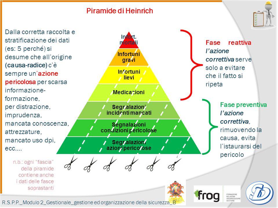Piramide di Heinrich