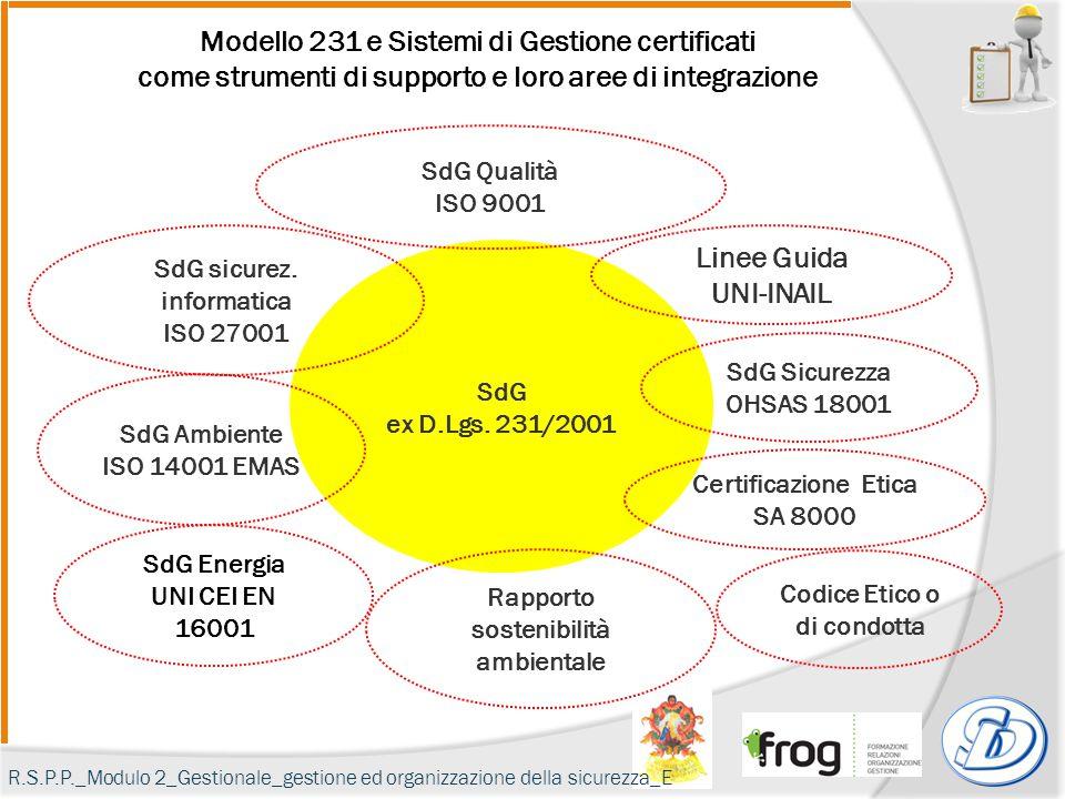 Modello 231 e Sistemi di Gestione certificati