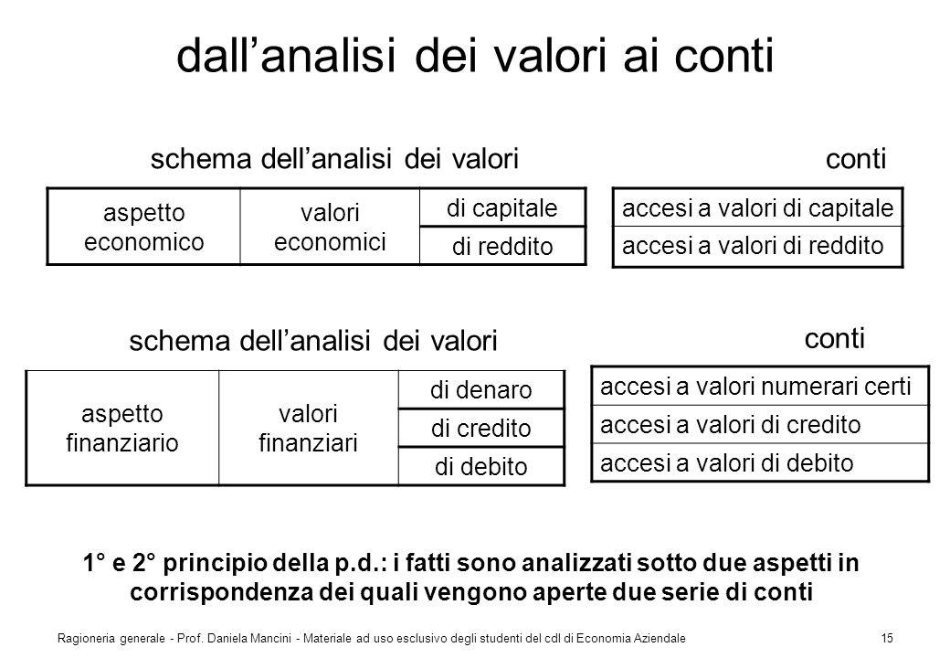 dall'analisi dei valori ai conti