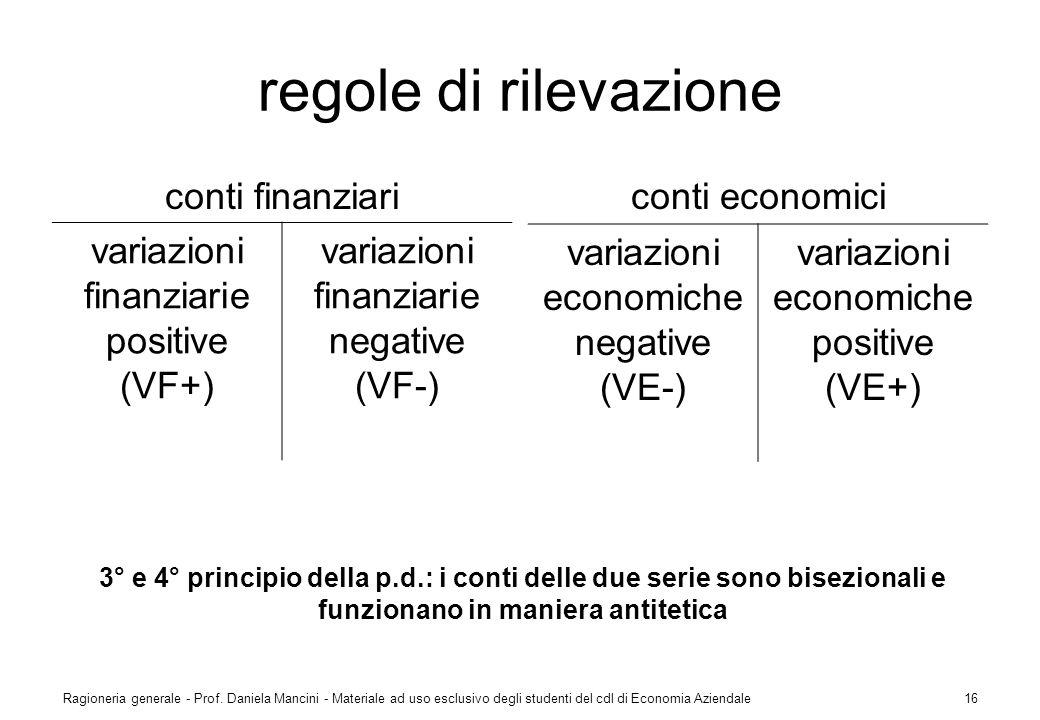 regole di rilevazione conti finanziari