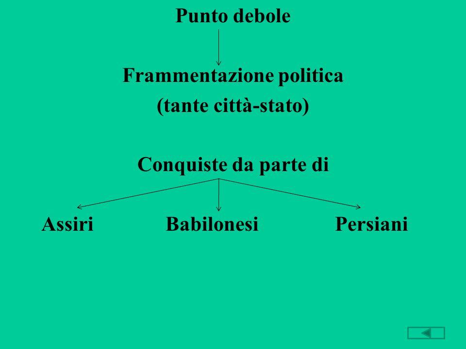 Frammentazione politica