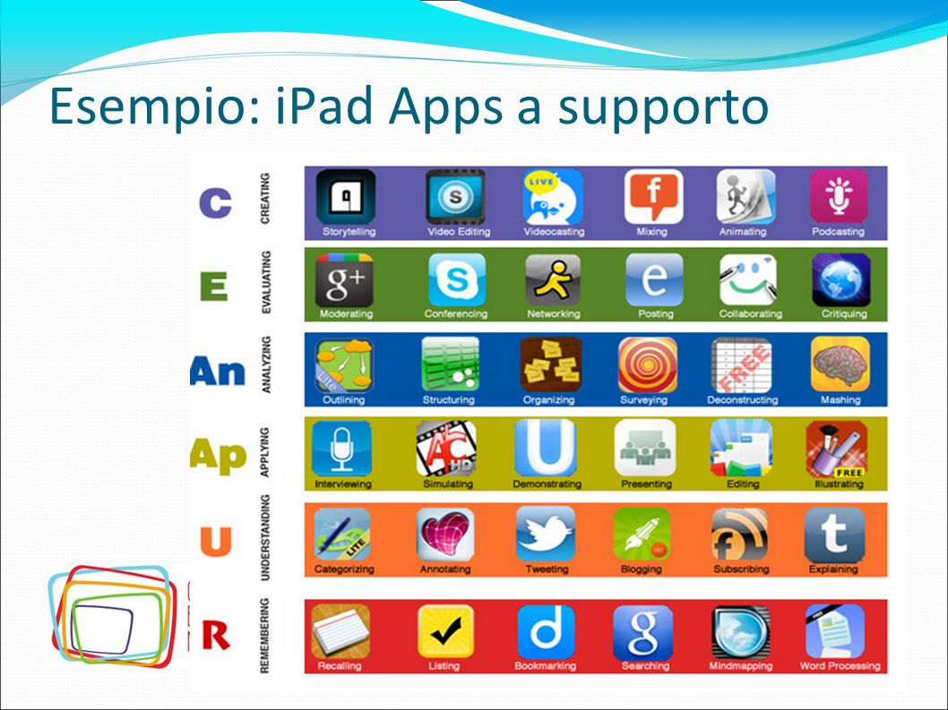 Esempio: iPad Apps a supporto