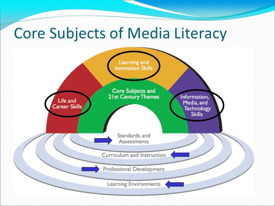 Core Subjects of Media Literacy