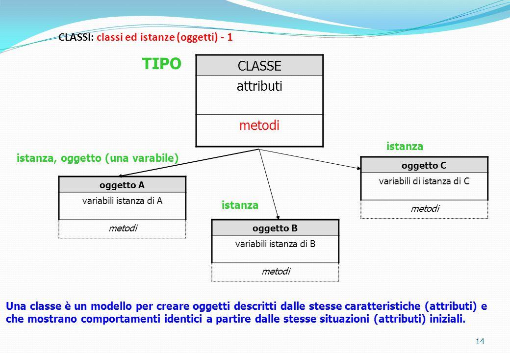 CLASSI: classi ed istanze (oggetti) - 1